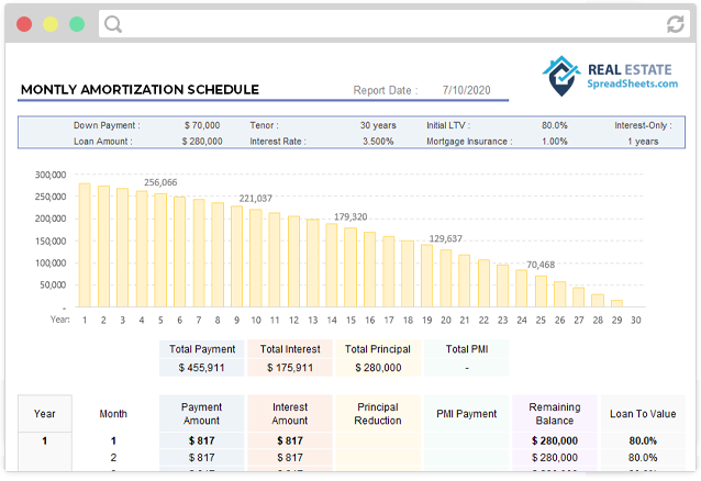 Monthly Amortization Report