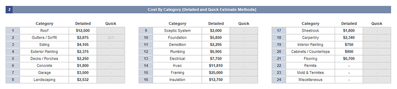 Cost by Category