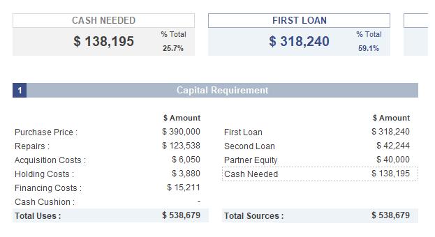 Financing Breakdown